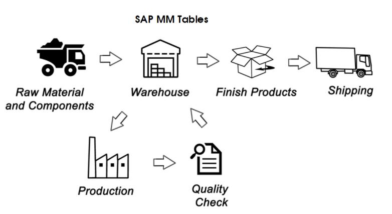 sap material management tables