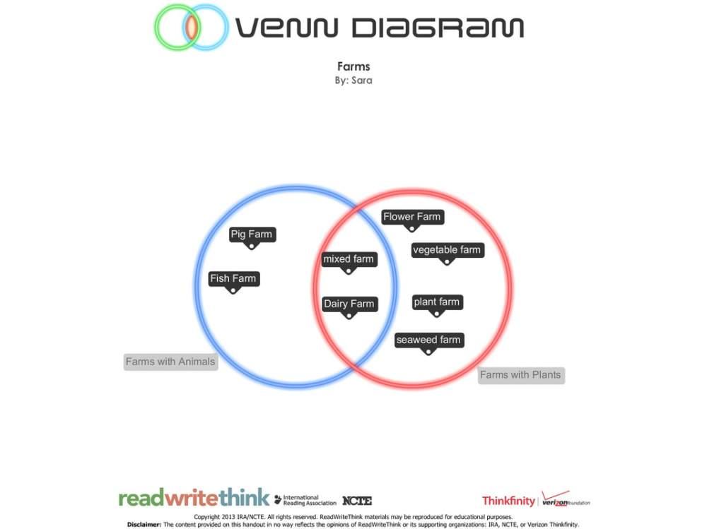 medium resolution of student b venn diagram