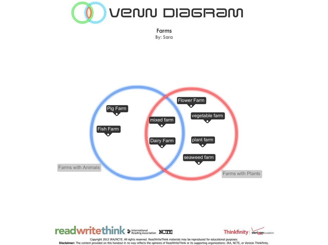 hight resolution of student b venn diagram
