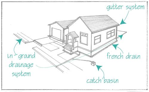 25 landscaping drains diagram pictures and ideas on pro landscape rh prolandscape info
