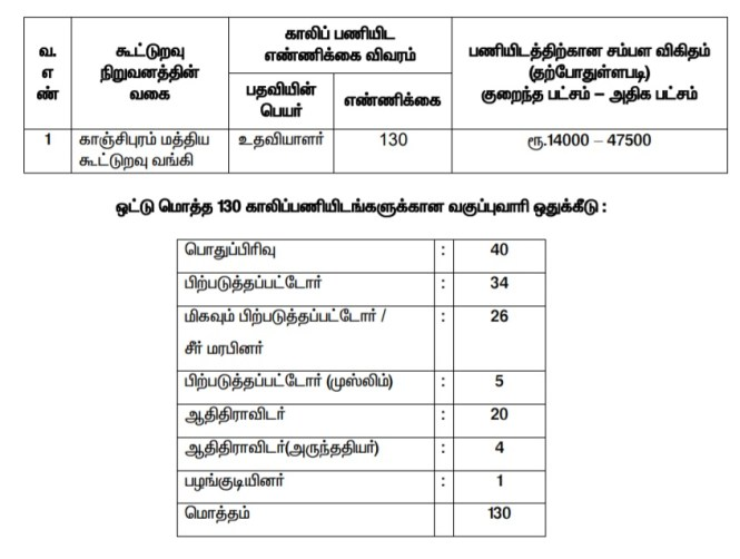 Kanchipuram Cooperative Bank Jobs- Apply for 238 Assistant Posts, Read Full Details 1