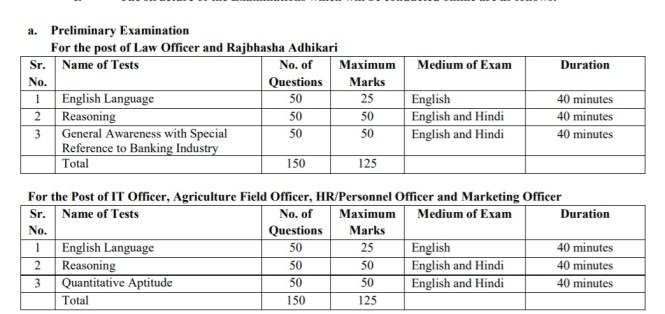 IBPS Recruitment 2019: Apply for 1163 Specialist Officer Posts, Last Date Nov 26 1