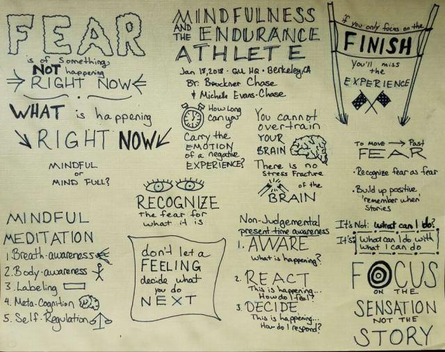 Mindfulness and the endurance athlete sketchnote