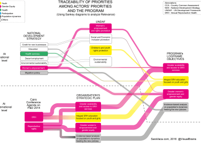 Sankey diagram to analyze Relevance