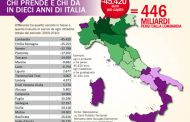 Il Nord paga per il Sud. E' davvero così? (di Fiorenzo Caterini).