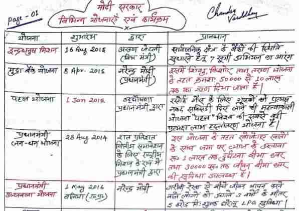 केन्द्र सरकार की योजनाएं 2014-2017 Handwritten Notes PDF Download