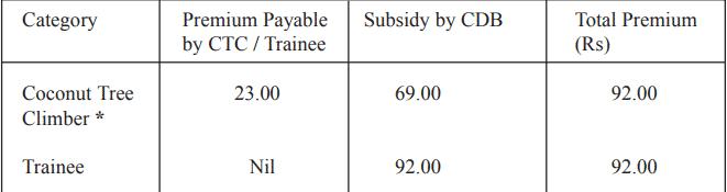 Premium Kera Suraksha Insurance Scheme