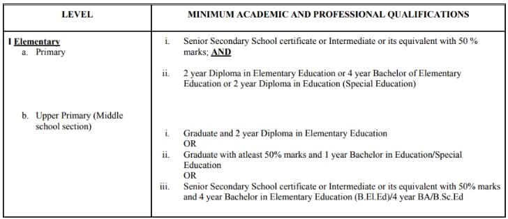 Teachers Qualification Govt Jobs