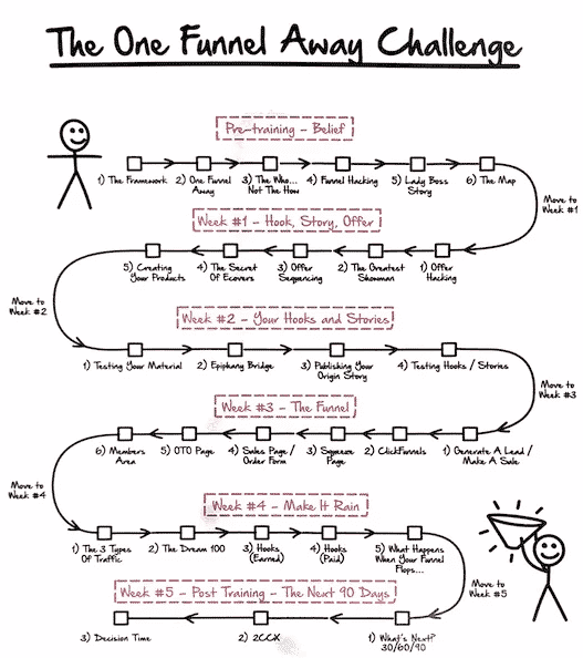 This One Funnel Away Challenge Review Breaks Down the Challenge Lessons Into the Following
