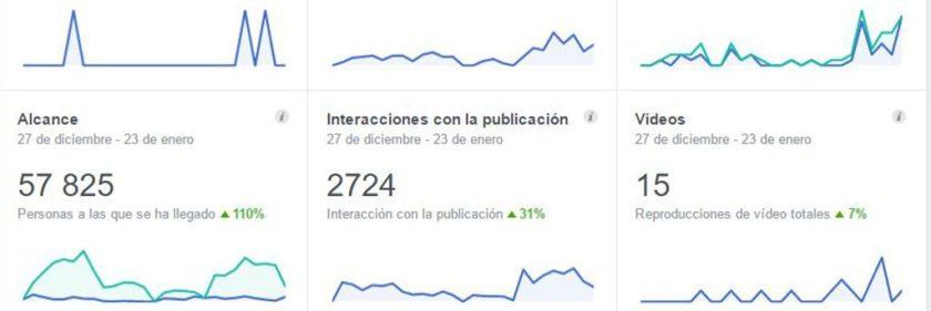 Campañas de publicidad en redes sociales - comunicación Online Alicante - agencia de publicidad - Sàrsia Publicitat