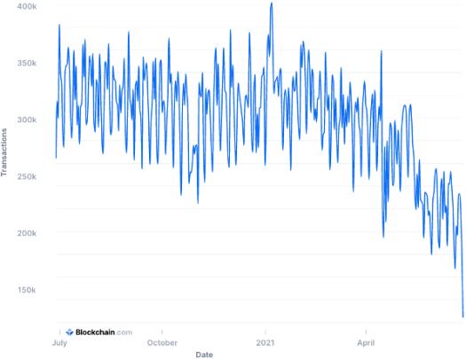 Bitcoin transaction decrease