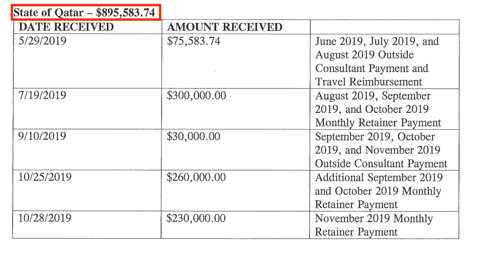 Part of Qatari payments to Nelson Mullins Riley and Scarborough for the second half of 2019. Source: US Department of Justice website [sasapost.com]