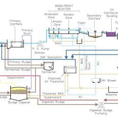 Wastewater Treatment Plant Flow Diagram Circuit Of Buck Boost Converter Saskatoon Ca Process