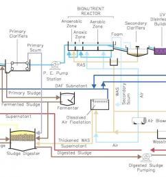 process flow diagram [ 1200 x 658 Pixel ]