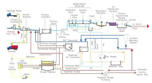 small resolution of process flow diagram
