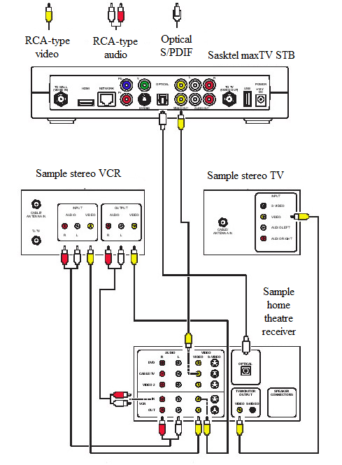 Connecting to a home theatre receiver, TV, and VCR