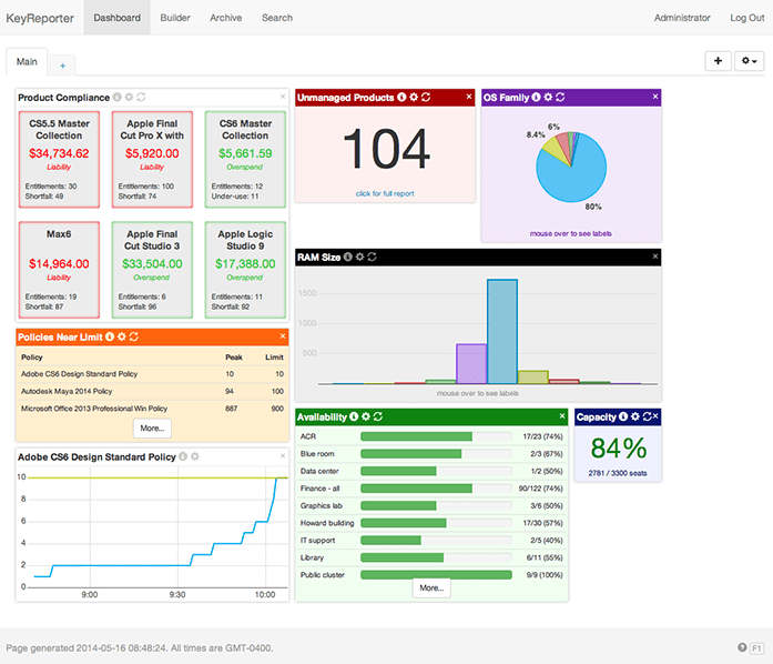 Dashboards And Reporting Sassafras Software