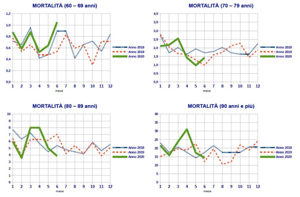 I dati sulla mortalità a Sassari durante il periodo di lockdown del coronavirus