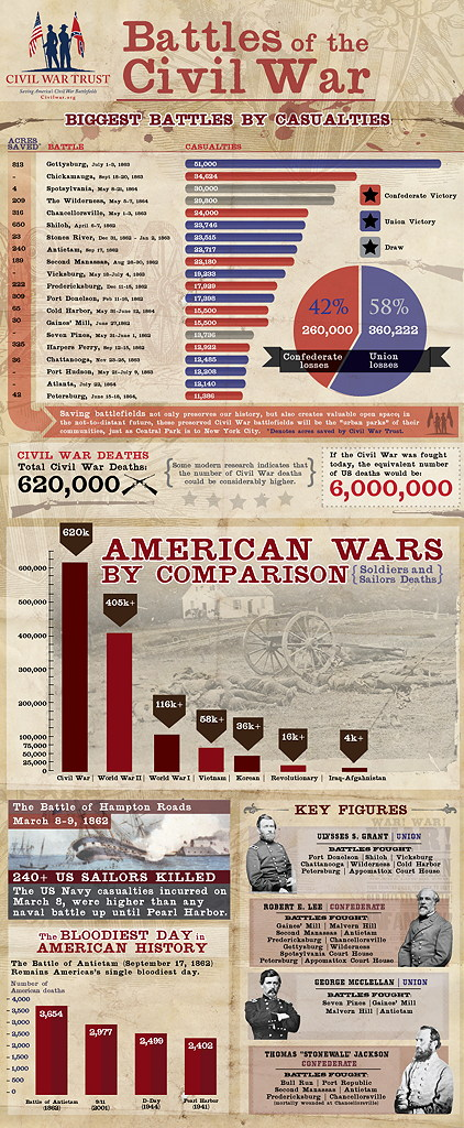 Civil War Battles Infographic
