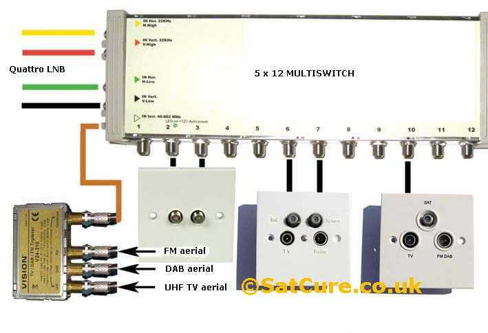 Dish Lnb Cable Wiring Diagrams Installing A Multiswitch For Multiple Satellite Points