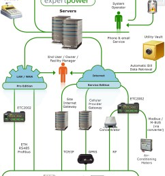 system diagram expertpower satec system diagram building management system wiring  [ 1000 x 1540 Pixel ]
