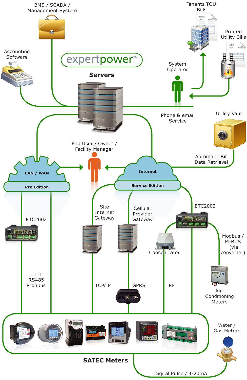 medium resolution of system diagram expertpower satec system diagram building management system wiring