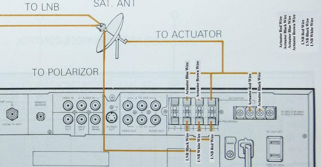 hight resolution of i also just found a c band dish receiver wiring instructions that confirmes how i