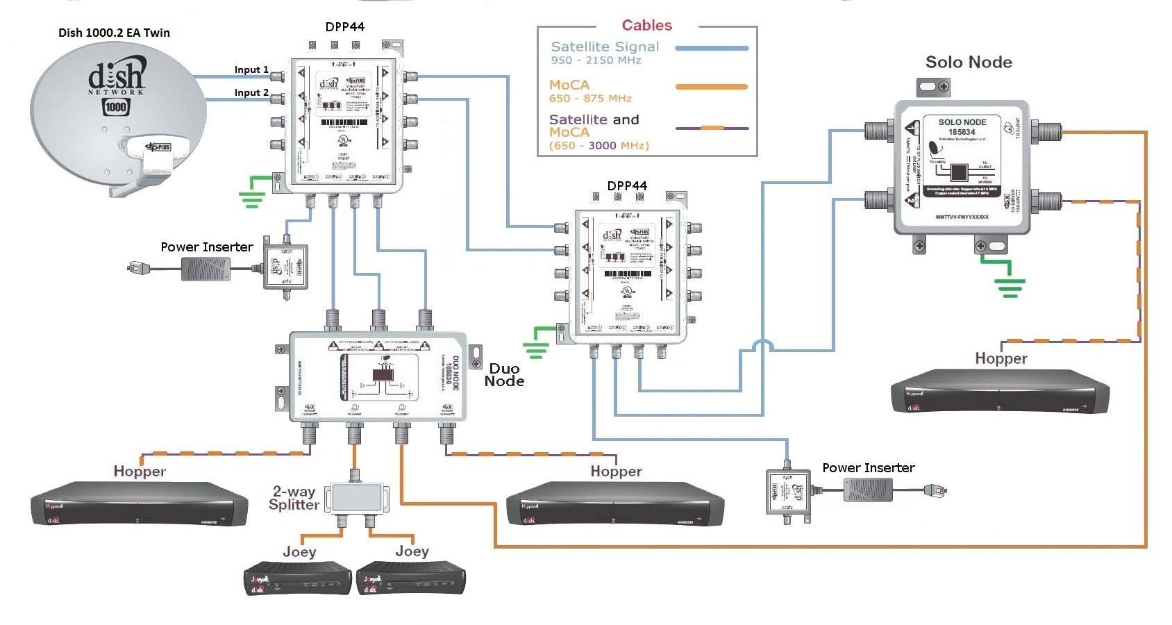 dish network wiring diagram efcaviation com dish network wiring diagrams dual tuner at creativeand.co