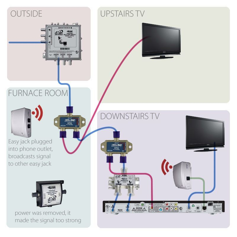 Need Help Hooking Up 2 Tvs To Dish Network Receiver 322 Diagram
