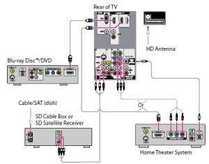 How To Hook Up Home Theater System Diagrams