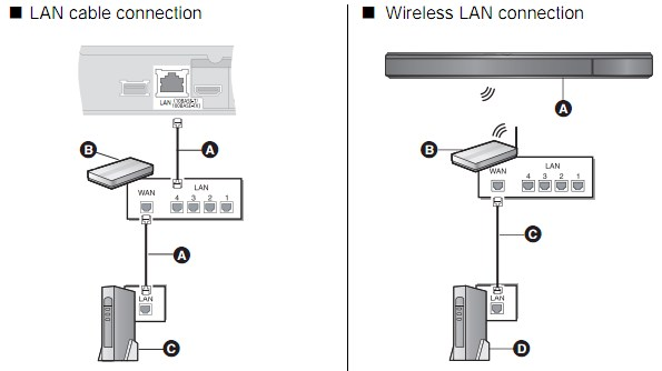 Panasonic surround sound system manual