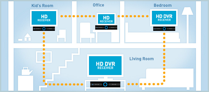DIRECTV's Whole Home DVR System