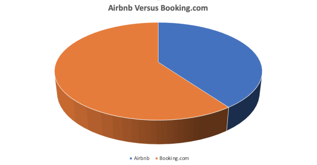 How To Get More Bookings on Airbnb