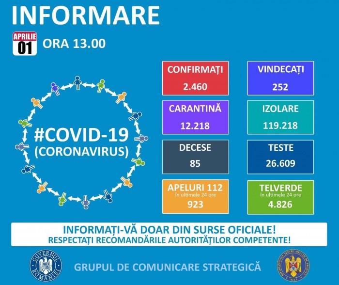 CORONAVIRUS România. Date oficiale: aproape 2500 de persoane infectate, 85 de decese