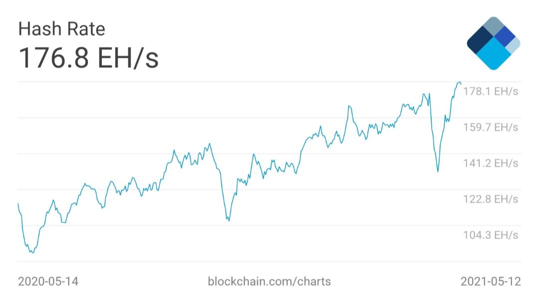 رسم بياني لمتوسط سعر التجزئة لعملة البيتكوين على مدار 7 أيام. المصدر: Blockchain