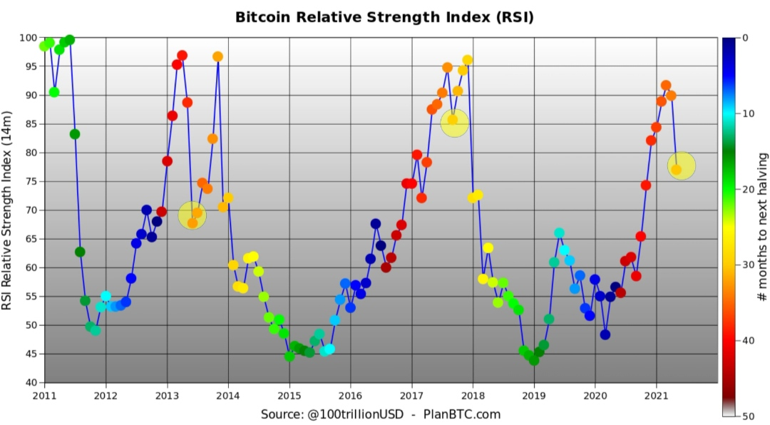 مخطط Bitcoin RSI مقابل الأشهر بين هالفنجز دعم الكتلة. المصدر: PlanB / Twitter