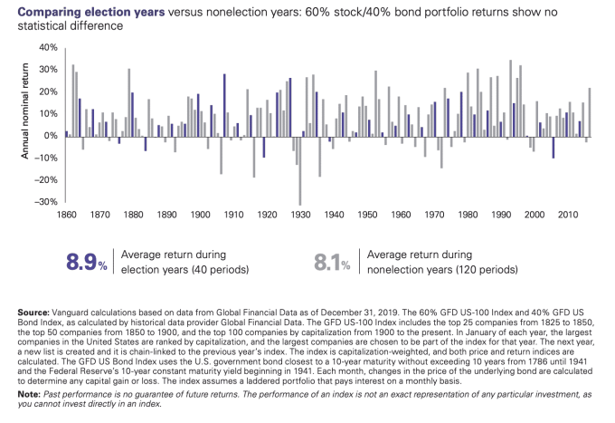 based on a recent Vanguard study I discuss how elections affect investing by looking at historical market volatility during previous election periods, and whether you should invest during an election.