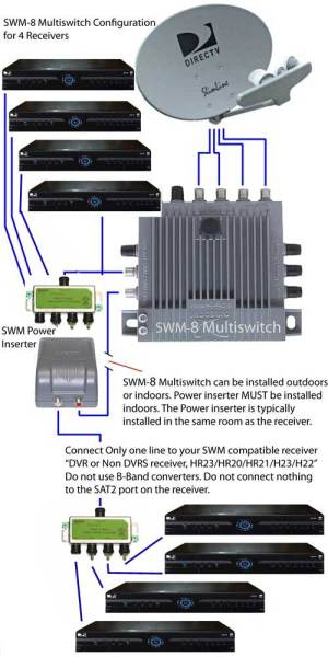 SWM8 Single Wire Multiswitch Only for DIRECTV SWM