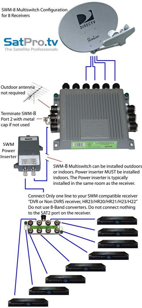 directv without swm dayton heater wiring diagram 8 single wire multiswitch only for
