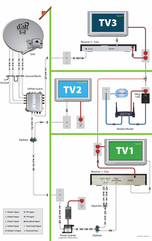Wiring Diagram For Dish Network Dish Network Multiswitch Satellite Switch Dish Network