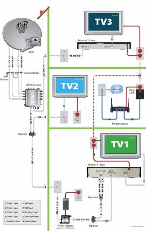 Dish Network Multiswitch satellite switch Dish Network Multiswitch satellite switch, dpp44, dpp