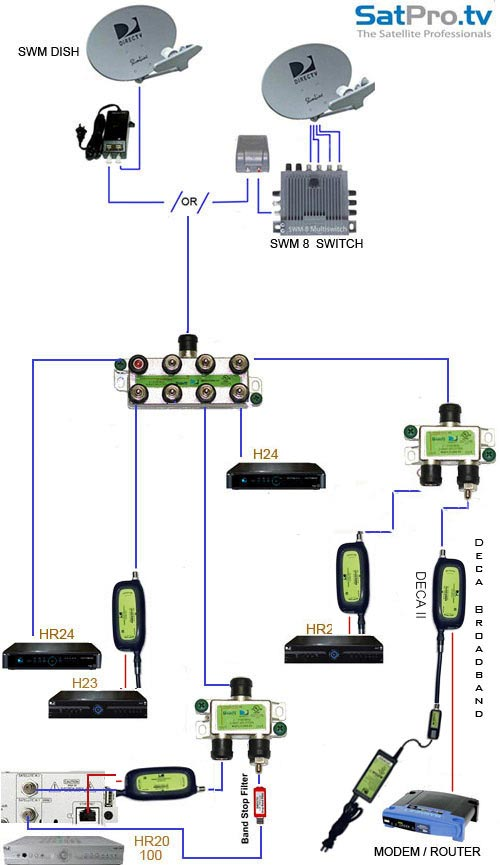 directv dvr wiring diagram law of conservation mass the new multi-room viewing by using deca technology