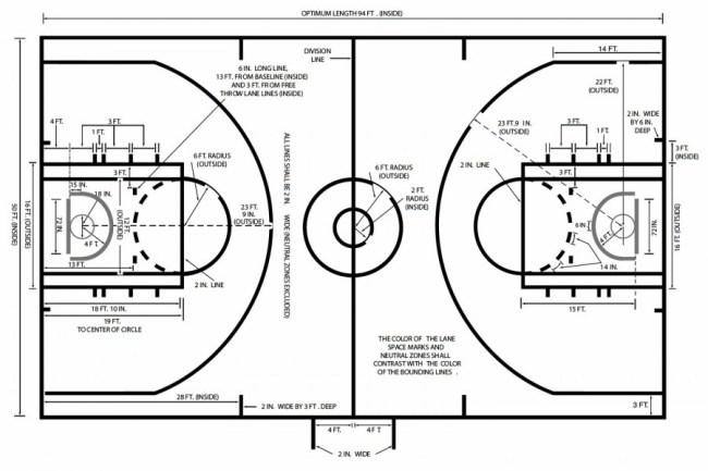 Image result for site:blogspot.com gambar lapangan bola basket beserta keterangannya