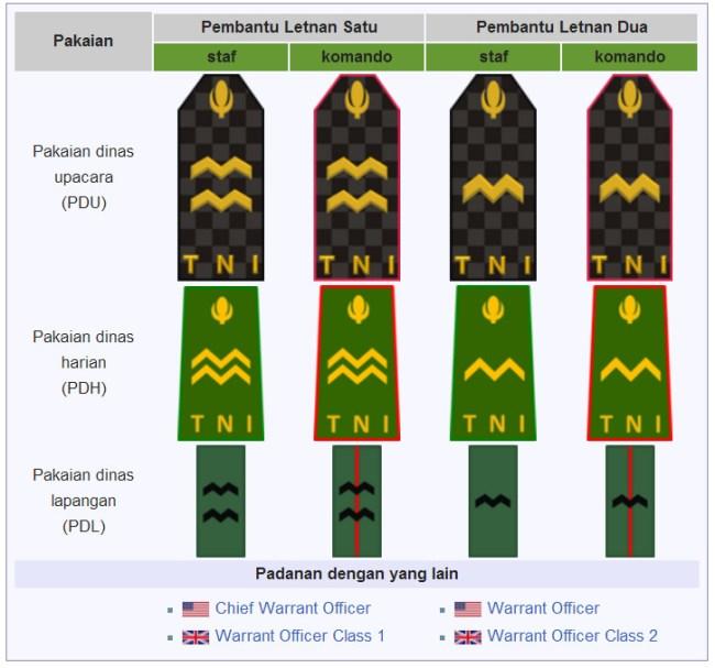 Pangkat TNI Bintara tinggi