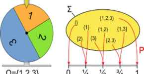 Three approaches to probability