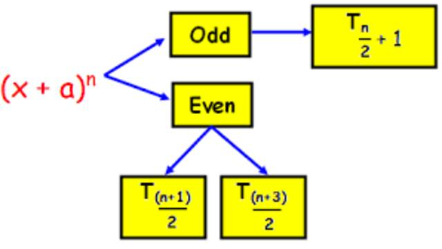 Middle term of binomial expansion