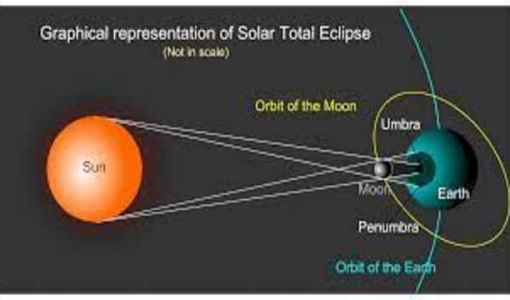Mathematics of Solar Eclipses,Total Solar Eclipse