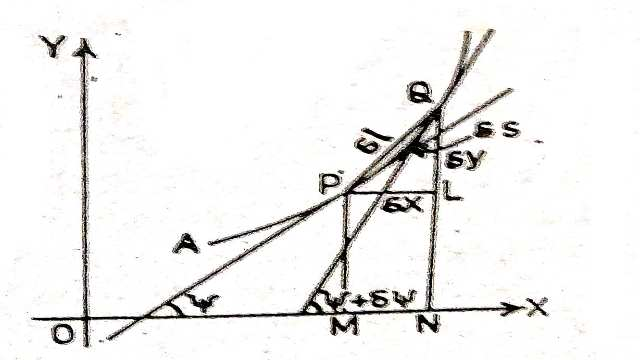 Derivative of Length of an Arc