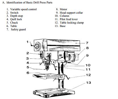 DeLorenzo / Drill Press Literature