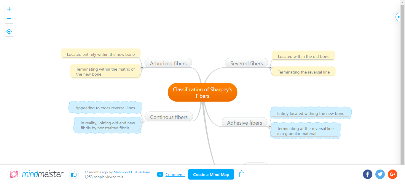 MindMap | Classification of Sharpey's Fibers